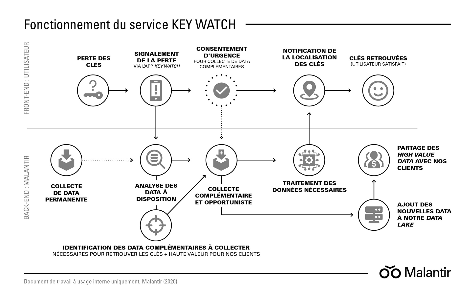 Malantir : Slide Fonctionnement du service Key Watch