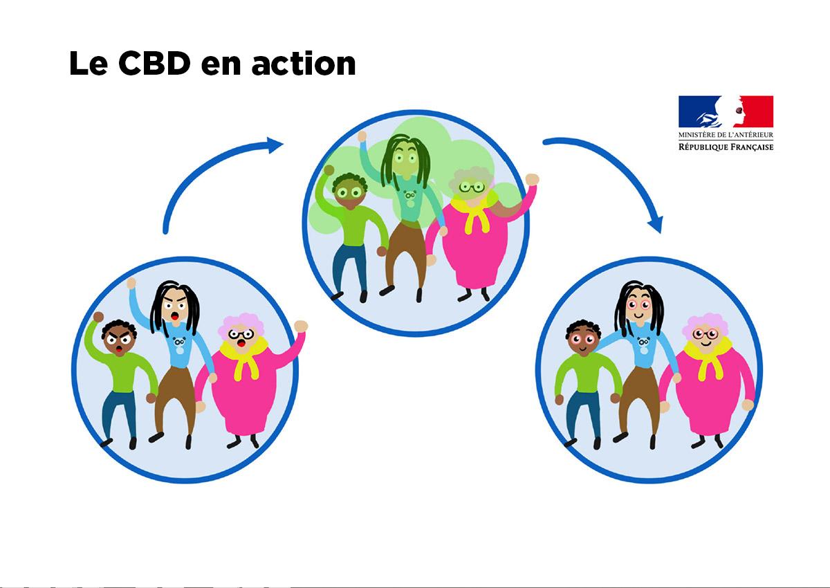 Ministère de l'Antérieur : Le CBD en action